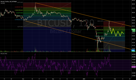 BTCUSD: Looks like Nov all over again