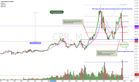 CRR: What goes up must come down! Classic parabolic M ended disaster