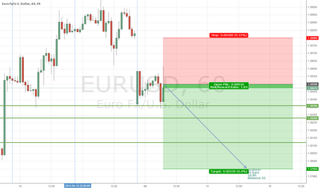 EURUSD: EUR/USD Hour