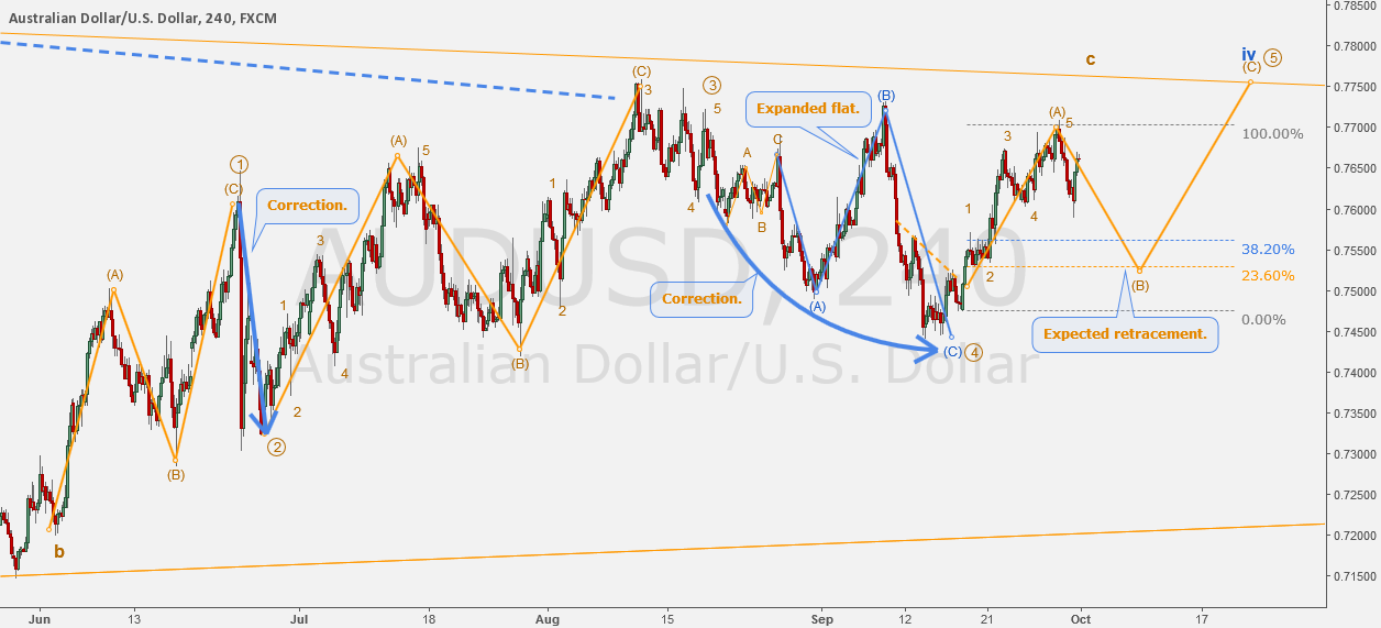 AUDUSD - Daily fractals: counting waves.