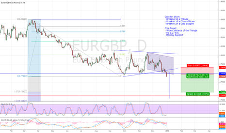EURGBP: EURGBP Short on Breakout of Daily Triangle, Channel, & Support