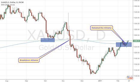 XAUUSD: XAU/USD and the 400 Exponential Moving Average - February 17, 20