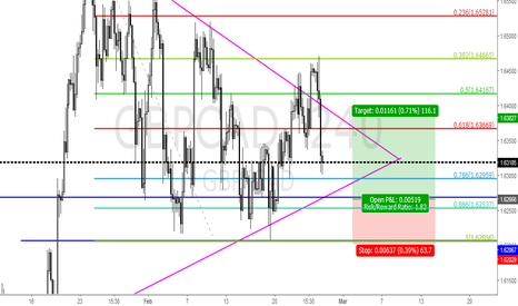 GBPCAD: GBPCAD LONG FROM 1.6265