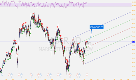 MAR: Marriott International Inc. (MAR) is on the rising wave