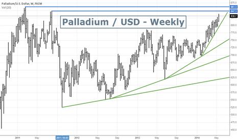 XPDUSD: Palladium / USD - Looking very Bullish