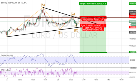 EURUSD: EURUSD LONG or SHORT