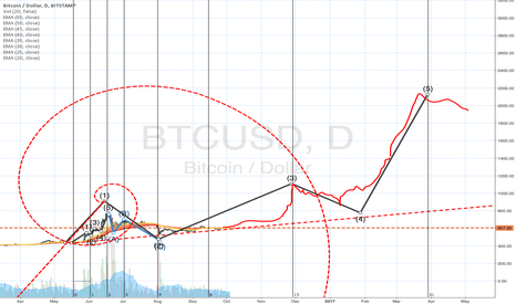 BTCUSD: Alternate Bitcoin Fib idea