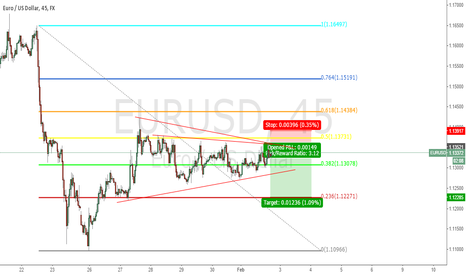 EURUSD: EURUSD SIMPLE FIB AND WEDGE