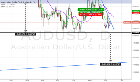 AUDUSD: AUDUSD OUTLOOK