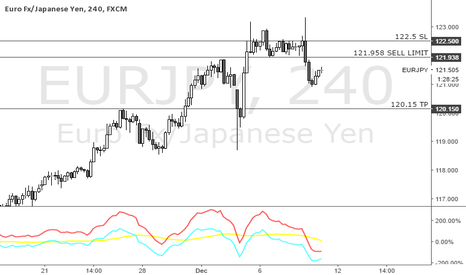 EURJPY: EURJPY Pending Sells, model suggests large move coming