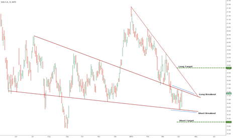 VALE: VALE Breakout Targets
