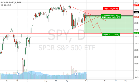 SPY: SPY Short - Multi Day Hold