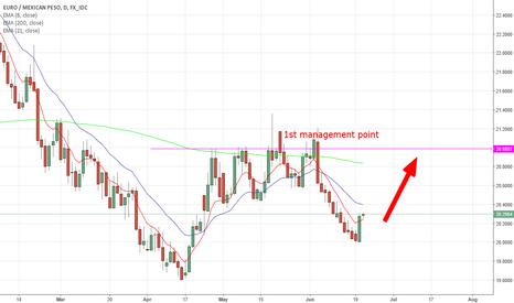 EURMXN: EURMXN potential move to the upside