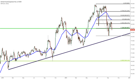 GBPJPY: GBP/JPY showing congestion