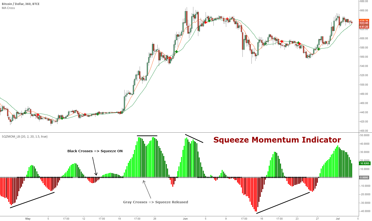 Tick Indicator Tradingview