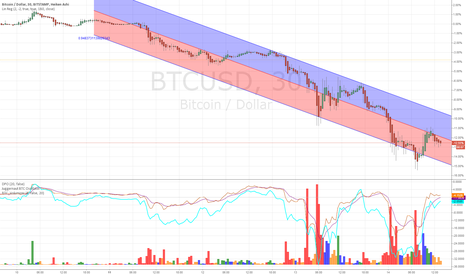 BTCUSD: That's a rough 96 hours