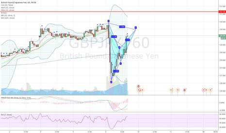 GBPJPY: GBPJPY potential bearish bat pattern on 1H chart