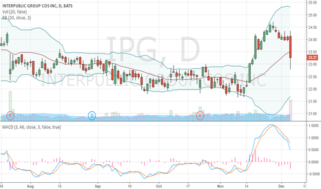 IPG: Long since 23,20