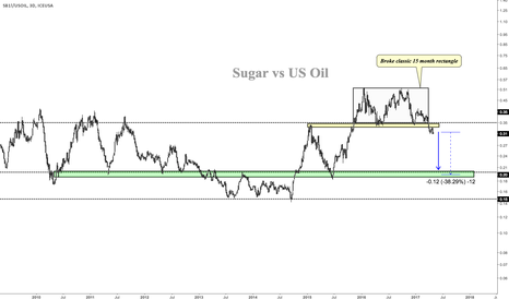 SB1!/USOIL: Sugar Priced in Oil Barrels