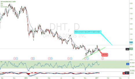 DHT: I will long $DHT if i get the chance early in the morning