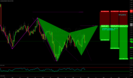 AUDUSD: BEARISH GARTLEY PATTERN WITHIN TREND FOR TCT: HIGH RR