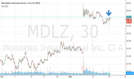 MDLZ: Has to recapture/hold this level