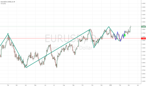 EURUSD: EUR/USD LONG TREND D1