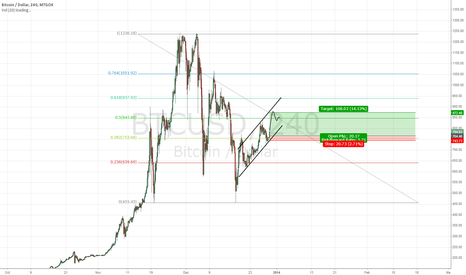 BTCUSD: Channeling