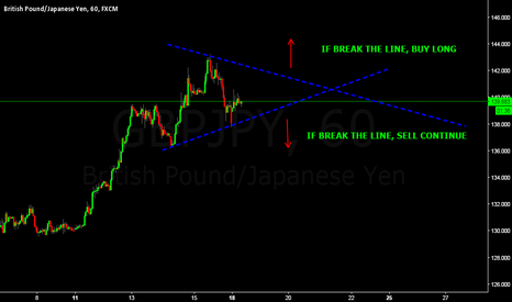 GBPJPY: GJ TODAY