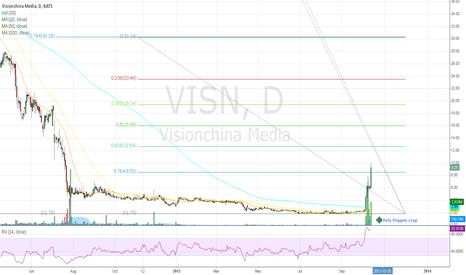 VISN: Visualize part 4