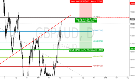 GBPAUD: GBPAUD SELLING FROM 1.7619