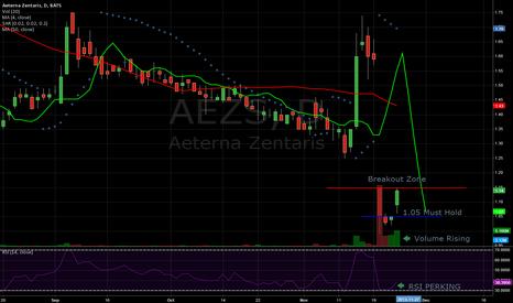 AEZS: $AEZS Bottom bounce IDEA