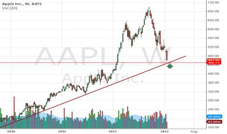 AAPL: aapl long term trend