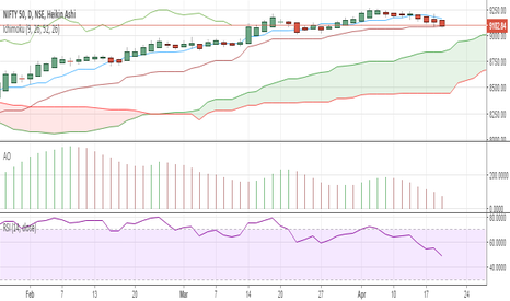 NIFTY: Trading above 9075 can leads to test all time high again