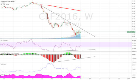 CLF2016: Looks like Oil will go up in few weeks