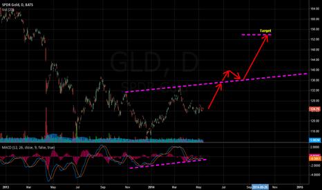 GLD: Gold IHS reversal