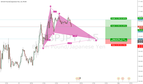 GBPJPY: Bullish Gartley Forming on GBPJPY