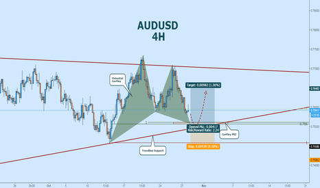 AUDUSD: Aussie is Range Bound: Long at Potential Gartley