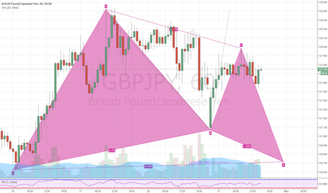 GBPJPY: GBPJPY 60MIN deep ugly Gartley