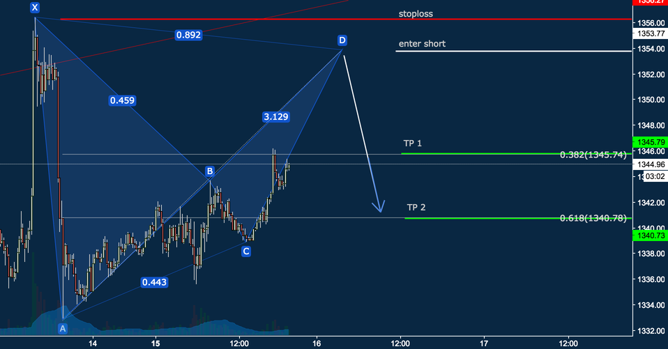 BEARISH BAT FORMING ON GOLD M15