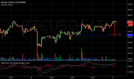 BTCUSD: Back to below 360 for the night