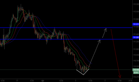 USDJPY: USD JPY RE TEST RESISTANCE @ 111.600 AND PRPBABLY DOWN TREND