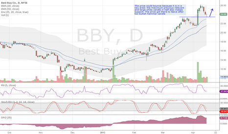 BBY: Bullish setup for Best Buy BBY