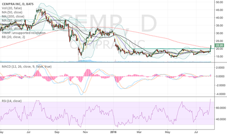 CEMP: CEMP start of a long term trend change