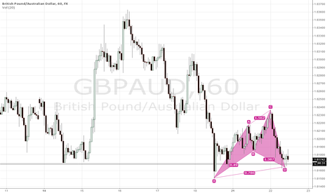 GBPAUD: GBPAUD cypher pattern