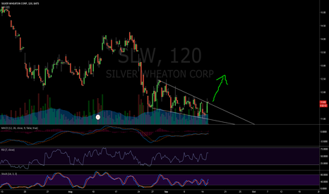 SLW: SLW - Bullish wedge