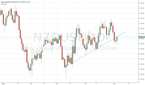 NZDUSD: NZD/USD - retreace at the trendline before sell?