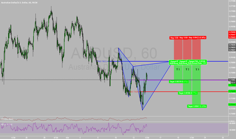 AUDUSD: Bearish Cypher for Trend Continuation entry