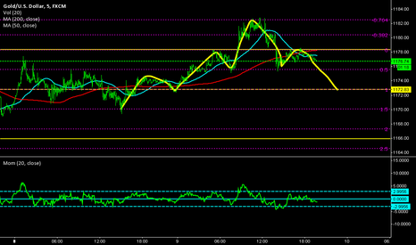 XAUUSD: Next: Complete the Dow Theory