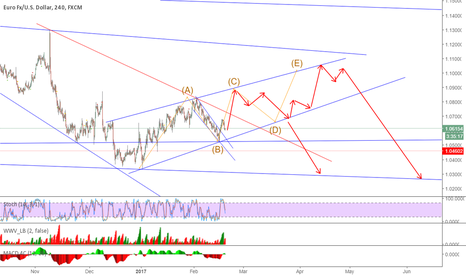 EURUSD: Long term EURUSD setup